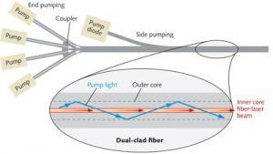 Cấu tạo sợi cáp quang (fiber) của nguồn laser fiber