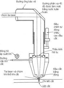 Sơ đồ nguyên lý cắt bằng tia laser